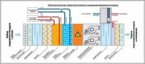 Принцип работы вентиляции: основные моменты, о которых следует знать