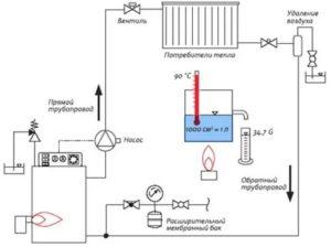 Виды отопления: сильные и слабые стороны разных способов теплоснабжения дома