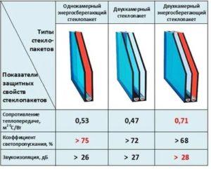 Коэффициент светопропускания стеклопакетов