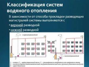 Классификация систем отопления: от привычного до экзотики