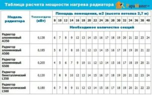 Как рассчитать количество секций алюминиевых радиаторов отопления: плюсы и минусы данного варианта, факторы расчета и расчетные работы