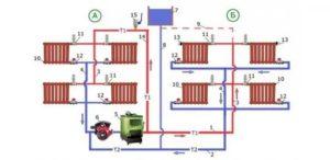 Системы отопления: обзор популярных схем и особенности их эксплуатации
