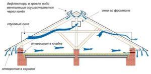 Вентиляция чердака без слуховых окон