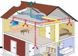 Как работает вентиляция в квартире: принцип действия и способы повышения производительности
