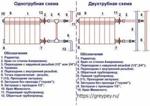 Полипропиленовые трубы для отопления: 5 этапов монтажа системы обогрева помещения