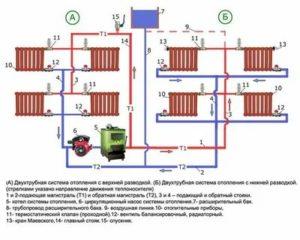 Расчет отопления в многоквартирном доме и рекомендации по выбору материалов