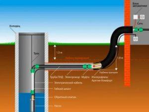 Прокладываем водопровод из колодца в дом