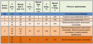 Какую температуру выдерживает металлопластиковая труба и что из этого следует