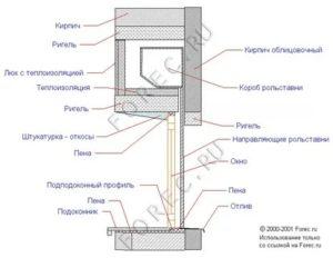 Рольставни на окна размеры короба