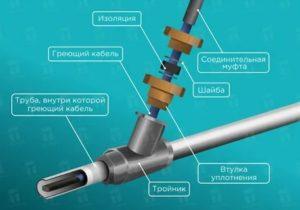Выбираем греющий кабель для водопровода и монтируем его