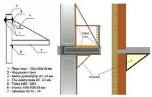 Максимальная нагрузка на балкон в панельном доме