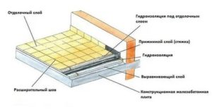 Гидроизоляция открытого балкона под плитку