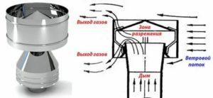 Вентиляционный дефлектор: устройство, принцип действия, монтаж