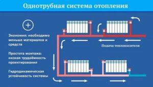 Монтаж систем отопления: этапы работ и пошаговое руководство