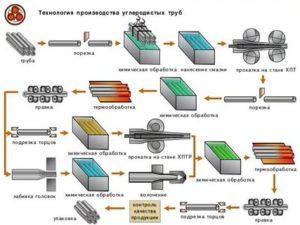 Цельнотянутая труба: область применения и процесс изготовления