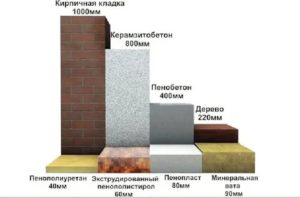 Коэффициент теплопроводности пенопласта 50 мм