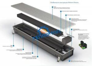 Внутрипольные конвекторы отопления: структурные и функциональные особенности