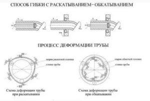 Размеры профильных труб: важнейшая характеристика для проектирования металлоконструкций