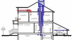 Вентиляция здания: как обеспечить оптимальный воздухообмен