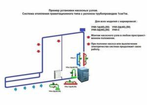 Как производится установка насоса в системе отопления принудительного типа