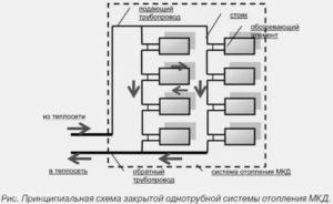 Схема отопления многоквартирного дома на примере централизованной системы