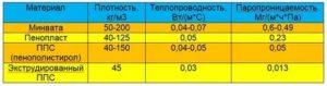 Теплопроводность пенопласта 25 плотности