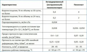 Экструдированный пенополистирол характеристики теплопроводность