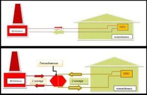 Что такое энергонезависимость, и чем зависимая и независимая система отопления отличаются друг от друга