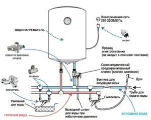 Электронагреватели воды для душа: разновидности, особенности, способы подключения