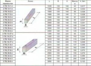 Размеры перемычек железобетонных для окон и дверей