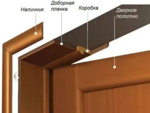 Установка телескопических доборов на межкомнатные двери