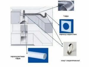 Вентиляционная вытяжка для кухонного помещения: как не ошибиться в выборе
